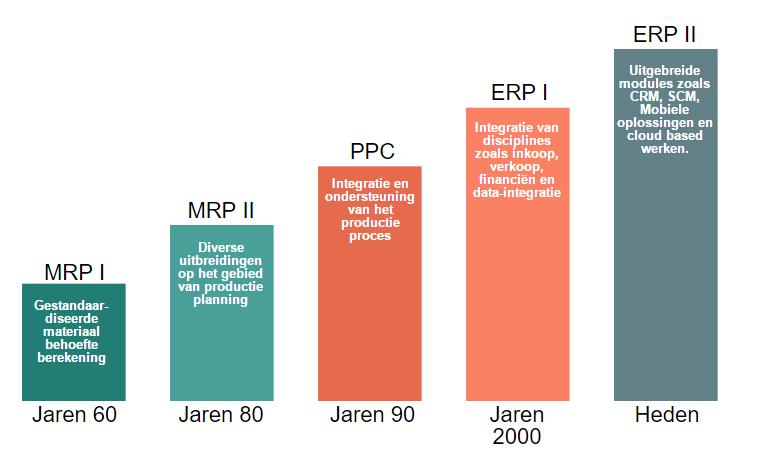De Historie en ontwikkeling van ERP software